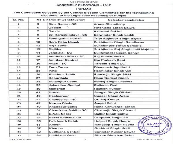 पंजाब विधानसभा चुनाव:कांग्रेस के 61 उम्मीदवारों की पहली लिस्ट जारी
