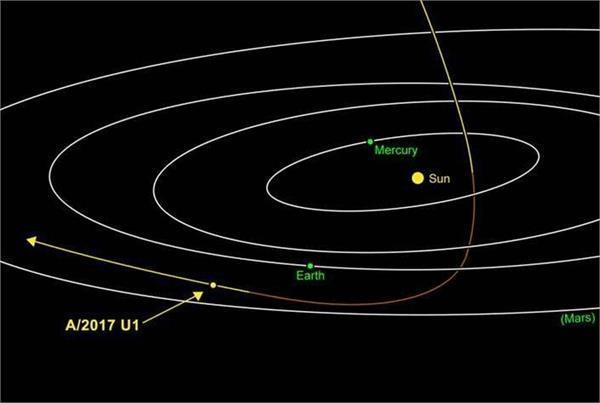 पहली बार धरती के पास से गुजरा सौरमंडल के बाहर का ऑब्जैक्ट