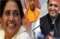 SP-BSP की बढ़ रही नजदीकियों पर सीएम योगी का तंज ''कह रहीम कैसे निभे, केर-बेर को संग''
