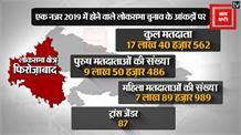 Loksabha Election 2019:एक नजरFirozabad सीट पर ।।Firozabad Lok Sabha Seat