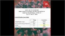दिल्ली में कोरोना 'ब्लास्ट', संक्रमितों का आंकड़ा 23 हजार के पार...