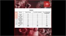 Covid-19 : दिल्ली में कहां-कहां कंटेनमेंट जोन, 158 पहुंचा आंकड़ा