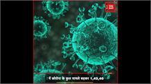 दिल्ली में 24 घंटे में COVID-19 के 956 नए केस, 913 लोग हुए ठीक