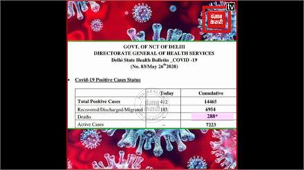 Covid-19 : दिल्ली में 14,465 लोग कोरोना संक्रमित, 288 लोगों की हुई मौत.