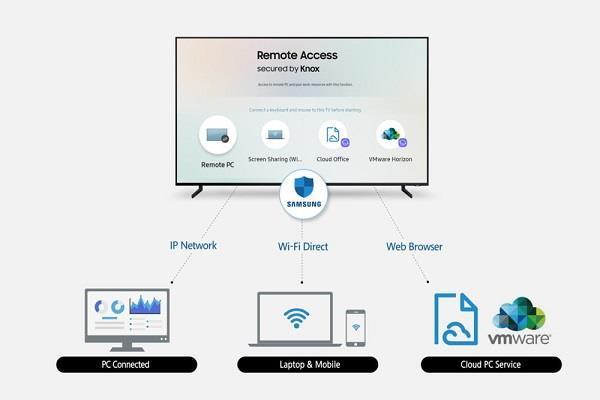 Samsung का नया फीचर, स्मार्ट TV से कंट्रोल करें कंप्यूटर