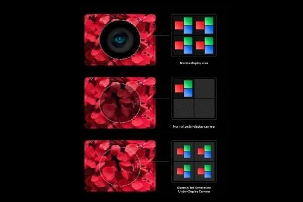 Xiaomi लाने वाली है इन-डिस्प्ले कैमरे वाला दुनिया का पहला फोन