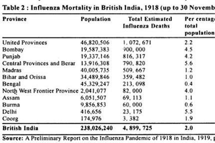 15 अक्टूबर से 10 नवंबर के बीच 101 साल पहले पंजाब में महामारी से हुई...