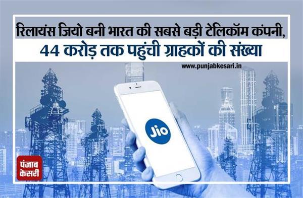 रिलायंस जियो बनी भारत की सबसे बड़ी टेलिकॉम कंपनी, 44 करोड़ तक पहुंची ग्राहकों की संख्या