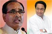bjp s lapse in the mp kamal nath s crown