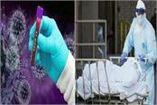 21 more deaths due to corona in up 1814 new patients of infection came out