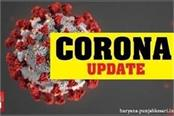 in haryana 42 deaths from corona today 2197 new cases recorded