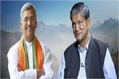 in uttarakhand once again the intensity of leadership change intensified