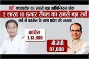 punjab kesari survey in mp by election