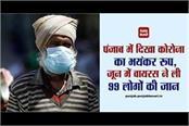 corona shows terrible form in punjab virus killed 99 people in june