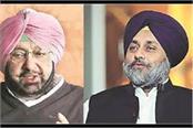 shame to choose captain as worst cm of country sukhbir badal