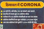 2 deaths and 115 new case of corona in himachal