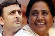 sp bsp shocks congress for uttar pradesh