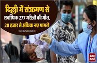 दिल्ली में संक्रमण से सर्वाधिक 277 मरीजों की मौत, 28 हजार से अधिक नए मामले