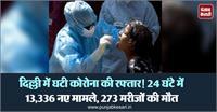 दिल्ली में घटी कोरोना की रफ्तार! 24 घंटे में 13,336 नए मामले, 273 मरीजों की मौत