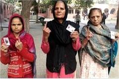 30 percent voting done in karnal