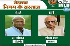 bjp supported manmohan won in rohtak mc elections