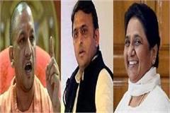 akhilesh yadav mayawati yogi aditya nath bypoll