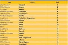 mewat at 3rd in list of progressive districts according niti ayog