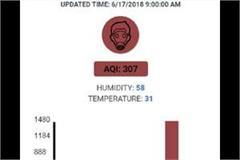 air pollution in faridabad