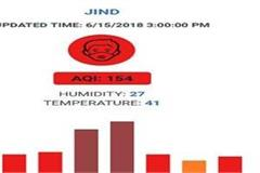 dangers in the winds of jind and people living with pollution