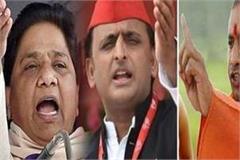 sp bsp congress s new chipko agitation is going on yogi