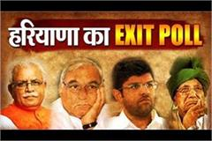 news of exit polls result for haryana loksabha election