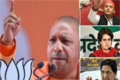 cm yogi s magic in up by election heavy losses to opposition parties