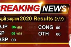 up by election 2020 counting continues on 7 assembly seats