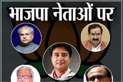 will scindia outnumber bjp leaders