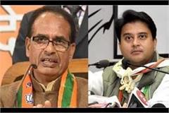 scindia said  congress made mp a base of corruption