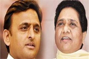 bjp questions mayawati akhilesh s complaint from ec