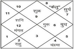 these things of horoscope are beneficial for wealth