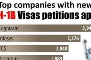 7 indian companies get low h 1b visas in 2016