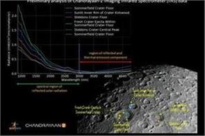 iirs of chandrayaan 2 sent a picture of the moon surface