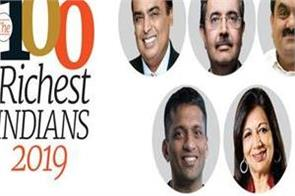 mukesh ambani adani made the biggest jump for the 12th consecutive year