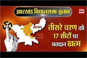 voting ends on 17 seats in the third phase