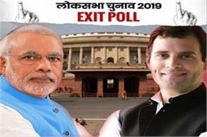 bjp s success in elections is  same opinion of exit poll