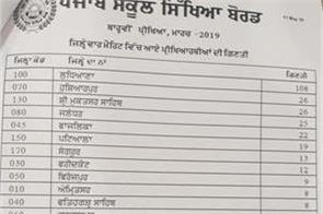 pseb result ludhiana tops in 12th results