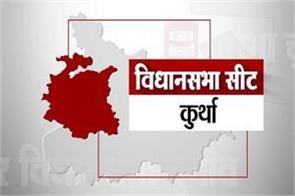 kurtha-assembly-seat-results-2015-2010-2005-bihar-election-2020