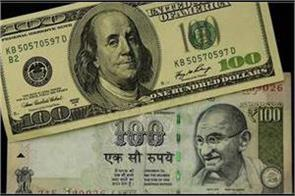 the rupee rose nine paise to 73 55 against the dollar