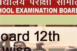 bihar board 12th district wise topper 2020 check the district toppers list