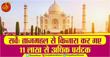 survey more than 11 lakh tourists left the taj mahal