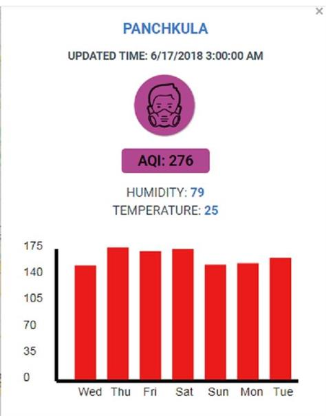 air pollution in panchkula jind and rohtak