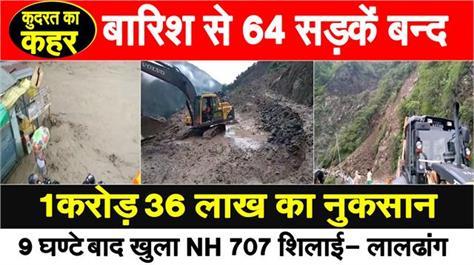 64 roads closed in sirmaur due to rain